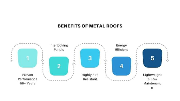 Metal Roof Graphic
